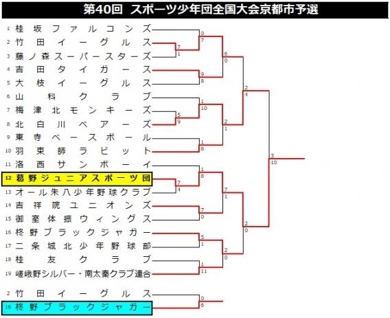【A】【結果】第40回 スポーツ少年団全国大会京都市予選