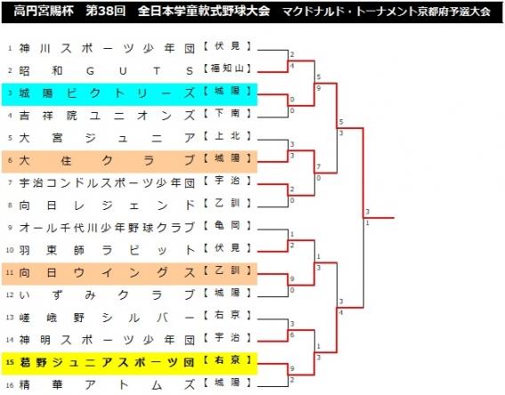 【A】【結果】高円宮賜杯第38回 全日本学童軟式野球大会マクドナルド・トーナメント京都府予選大会